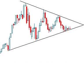 Apex of a Triangle for Profitable trading