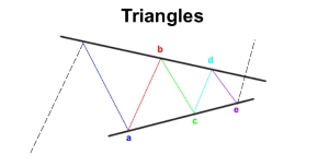 Contracting Triangle Pattern