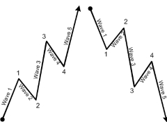 Elliott Wave Fibonacci Levels