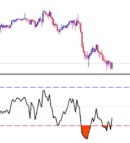 Trading binary options using macd indicator