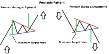 Patterns Pennants binary options trading