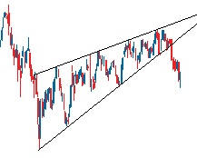 Reversal Patterns Triangles