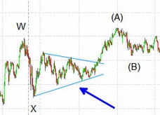 Thrust of a Triangle binary options