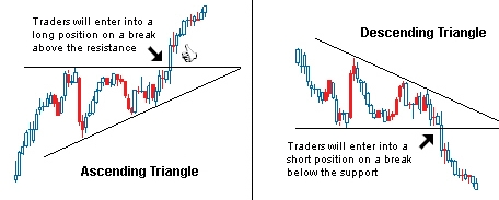 asc desc triangles