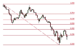 Option trading using fibonacci