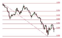 Golden ratio and fibonacci and trading binary options