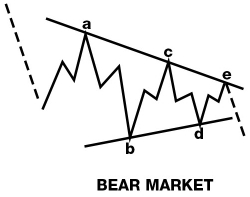 elliott wave running correction bear market