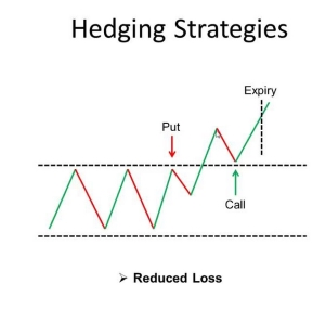 Hedging binary option trading