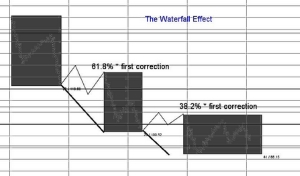 Waterfall Effect Binary Options